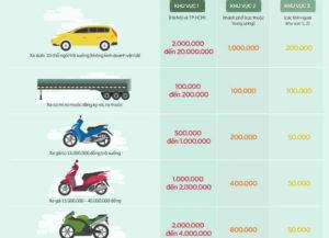 Phí cấp mới biển số xe máy