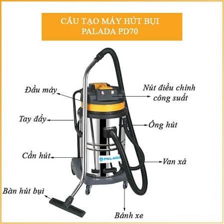 Máy hút bụi Palada là thiết bị lý tưởng cho trạm rửa xe chuyên nghiệp