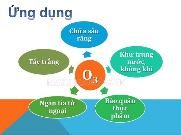 ứng dụng của ozon trong ngành y tế