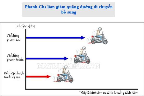 phanh cbs